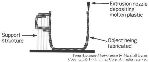 Schematic representation of fabrication by robotically guided extrusion